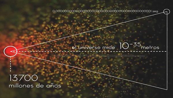 Cronología del Universo